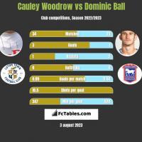 Cauley Woodrow vs Dominic Ball h2h player stats
