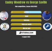 Cauley Woodrow vs George Saville h2h player stats