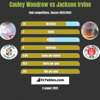 Cauley Woodrow vs Jackson Irvine h2h player stats
