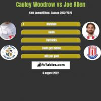 Cauley Woodrow vs Joe Allen h2h player stats