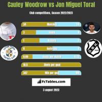 Cauley Woodrow vs Jon Miguel Toral h2h player stats