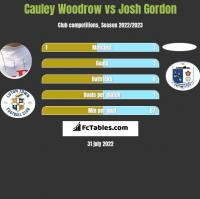Cauley Woodrow vs Josh Gordon h2h player stats