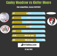 Cauley Woodrow vs Kieffer Moore h2h player stats