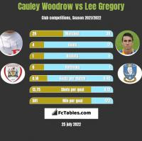 Cauley Woodrow vs Lee Gregory h2h player stats