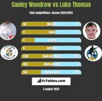 Cauley Woodrow vs Luke Thomas h2h player stats