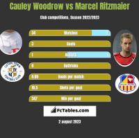Cauley Woodrow vs Marcel Ritzmaier h2h player stats