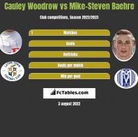 Cauley Woodrow vs Mike-Steven Baehre h2h player stats