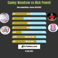 Cauley Woodrow vs Nick Powell h2h player stats
