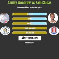 Cauley Woodrow vs Sam Clucas h2h player stats