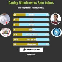 Cauley Woodrow vs Sam Vokes h2h player stats