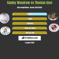 Cauley Woodrow vs Thomas Ince h2h player stats