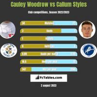 Cauley Woodrow vs Callum Styles h2h player stats