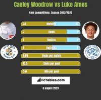 Cauley Woodrow vs Luke Amos h2h player stats