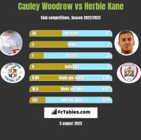Cauley Woodrow vs Herbie Kane h2h player stats