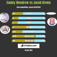 Cauley Woodrow vs Jacob Brown h2h player stats