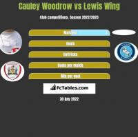 Cauley Woodrow vs Lewis Wing h2h player stats