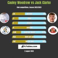 Cauley Woodrow vs Jack Clarke h2h player stats
