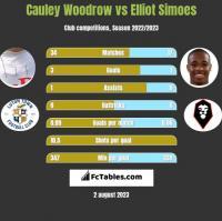 Cauley Woodrow vs Elliot Simoes h2h player stats