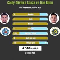Cauly Oliveira Souza vs Dan Biton h2h player stats