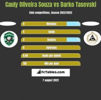 Cauly Oliveira Souza vs Darko Tasevski h2h player stats