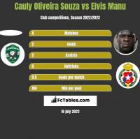 Cauly Oliveira Souza vs Elvis Manu h2h player stats