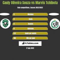 Cauly Oliveira Souza vs Marvis Tchibota h2h player stats
