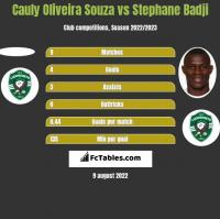 Cauly Oliveira Souza vs Stephane Badji h2h player stats