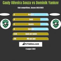Cauly Oliveira Souza vs Dominik Yankov h2h player stats