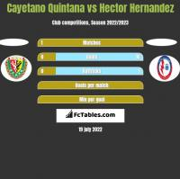 Cayetano Quintana vs Hector Hernandez h2h player stats