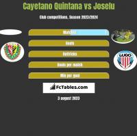 Cayetano Quintana vs Joselu h2h player stats