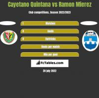 Cayetano Quintana vs Ramon Mierez h2h player stats