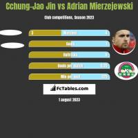 Cchung-Jao Jin vs Adrian Mierzejewski h2h player stats