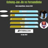 Cchung-Jao Jin vs Fernandinho h2h player stats