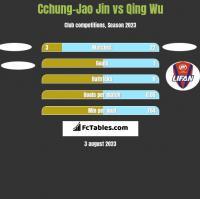 Cchung-Jao Jin vs Qing Wu h2h player stats