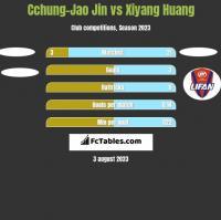 Cchung-Jao Jin vs Xiyang Huang h2h player stats