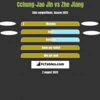 Cchung-Jao Jin vs Zhe Jiang h2h player stats