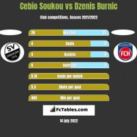 Cebio Soukou vs Dzenis Burnic h2h player stats