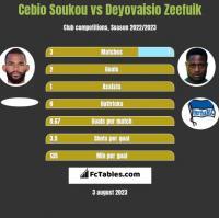 Cebio Soukou vs Deyovaisio Zeefuik h2h player stats