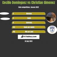 Cecilio Dominguez vs Christian Gimenez h2h player stats