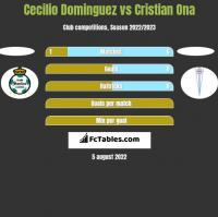 Cecilio Dominguez vs Cristian Ona h2h player stats