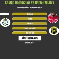 Cecilio Dominguez vs Daniel Villalva h2h player stats