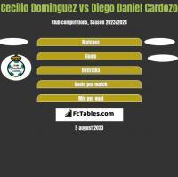 Cecilio Dominguez vs Diego Daniel Cardozo h2h player stats