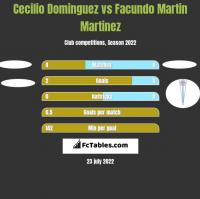 Cecilio Dominguez vs Facundo Martin Martinez h2h player stats