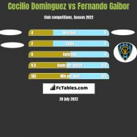 Cecilio Dominguez vs Fernando Gaibor h2h player stats