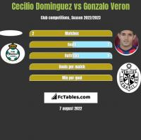 Cecilio Dominguez vs Gonzalo Veron h2h player stats