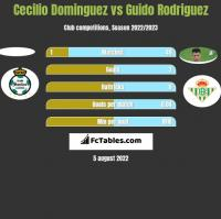 Cecilio Dominguez vs Guido Rodriguez h2h player stats