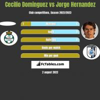 Cecilio Dominguez vs Jorge Hernandez h2h player stats