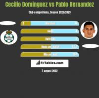 Cecilio Dominguez vs Pablo Hernandez h2h player stats