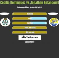 Cecilio Dominguez vs Jonathan Betancourt h2h player stats