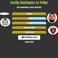 Cecilio Dominguez vs Felipe h2h player stats